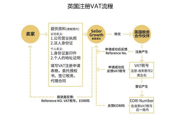 如何申报注册亚马逊VAT税号?