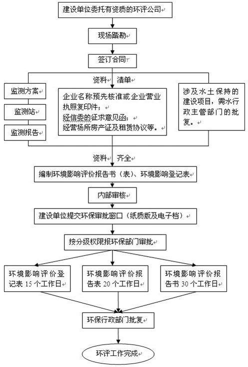 深圳环保批文办理