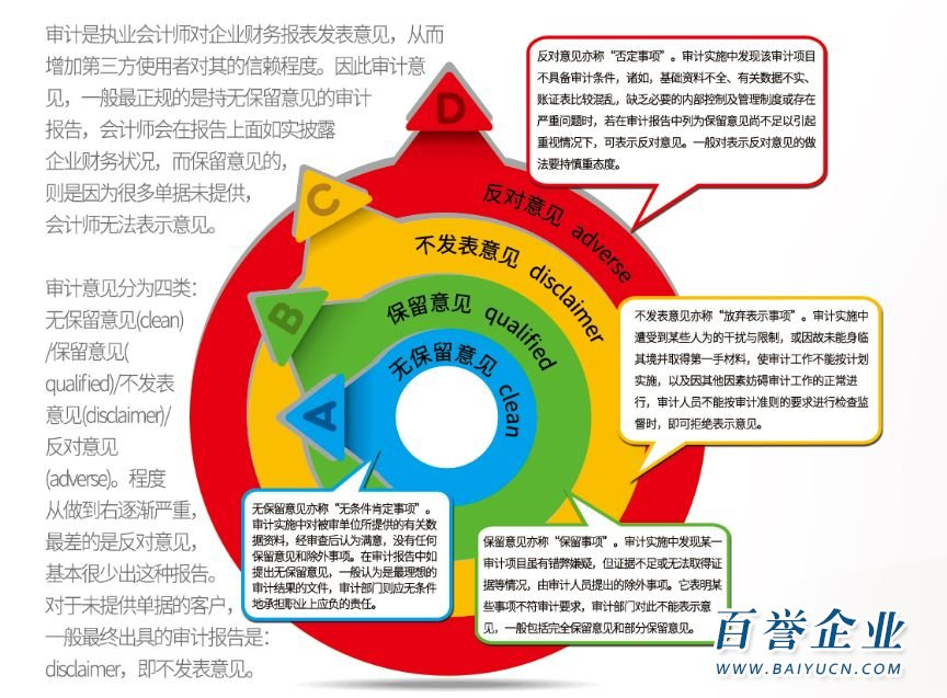 香港公司审计报告中的无保留意见与有保留意见是什么意思?